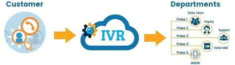 IVR Phone System, Interactive Voice Response System