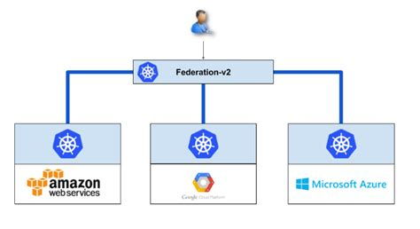 Exploring application portability across clouds using