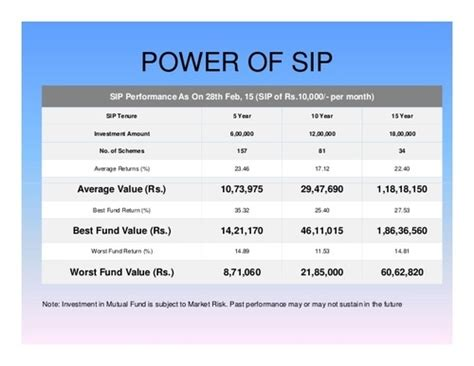 Service Provider of SIP Investment Service & Mutual Fund