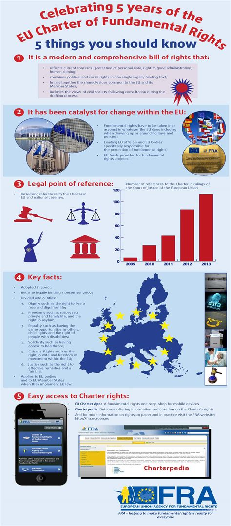 Infographics   European Union Agency for Fundamental Rights