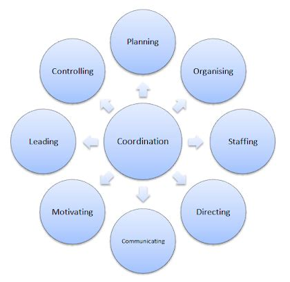 Why Coordination is called the Essence of Management